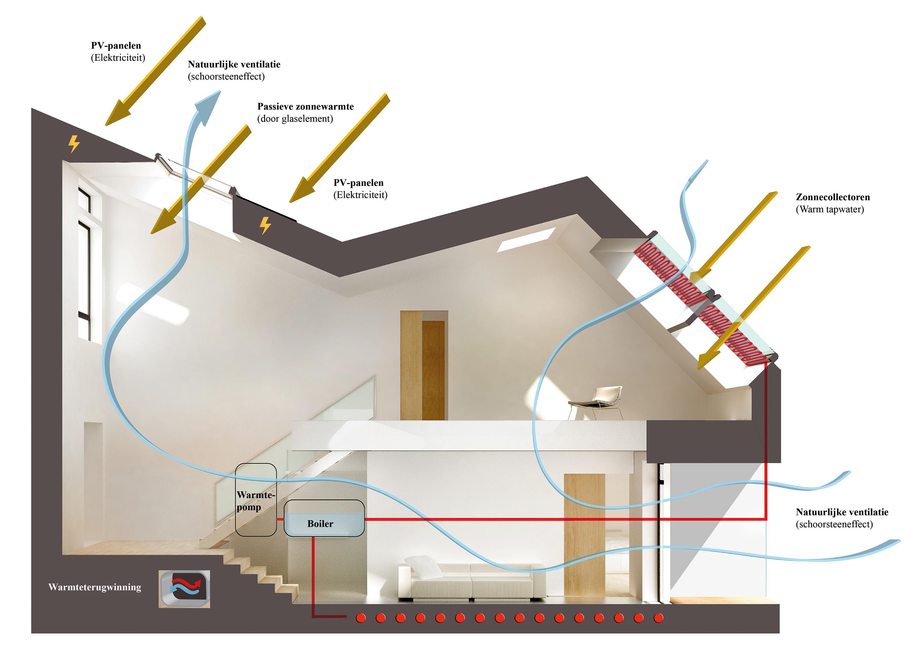 Active house visie vereist verandering ontwerpattitude for Analyse air maison