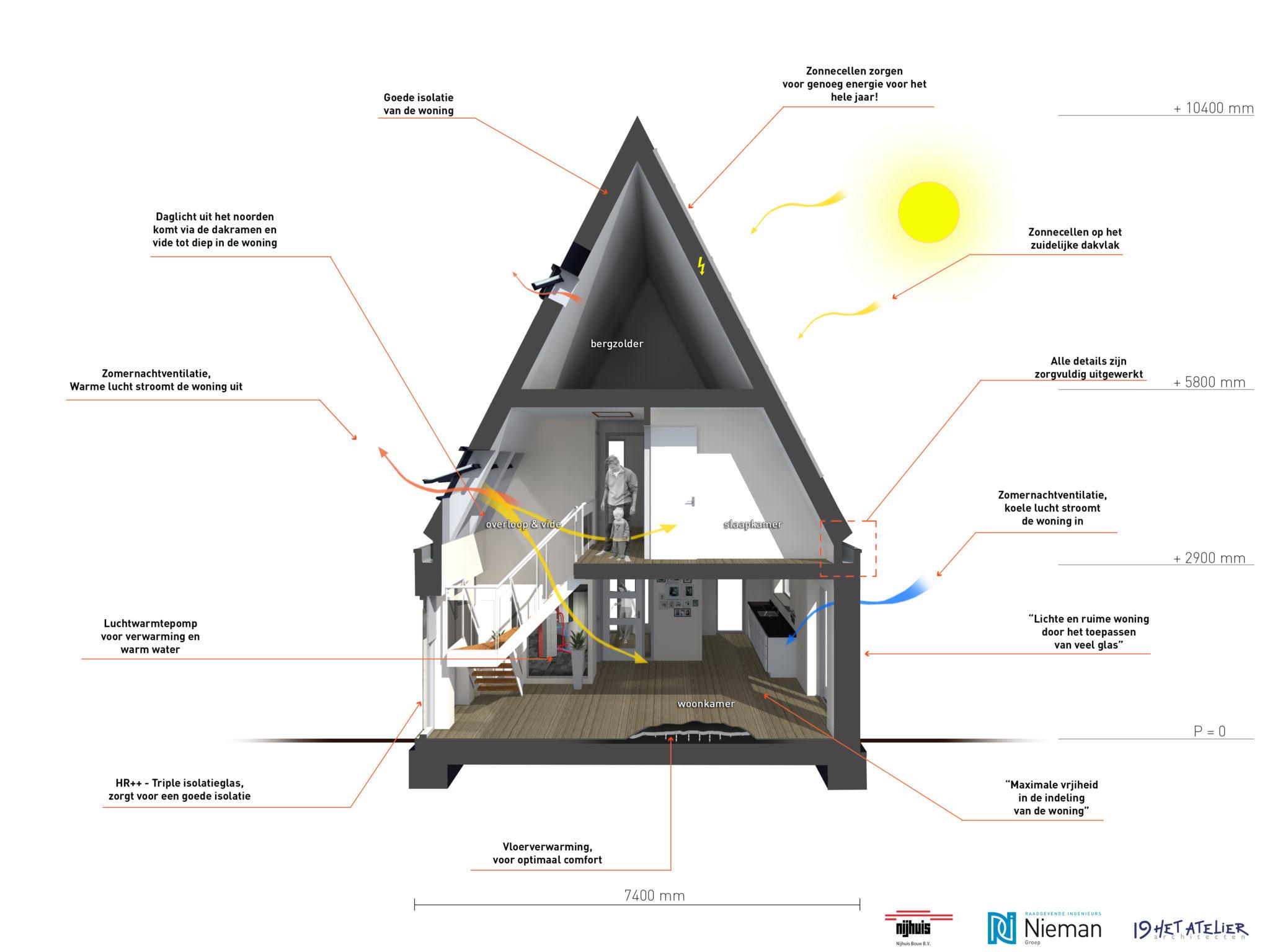 Zelf huis ontwerpen for Huis ontwerpen
